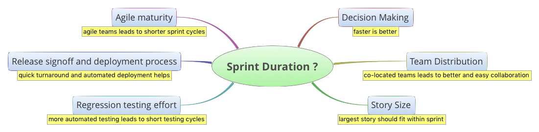sprint duration factors